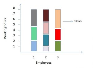 workload distribution